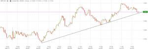 GBP/USD - Last: 1.5610