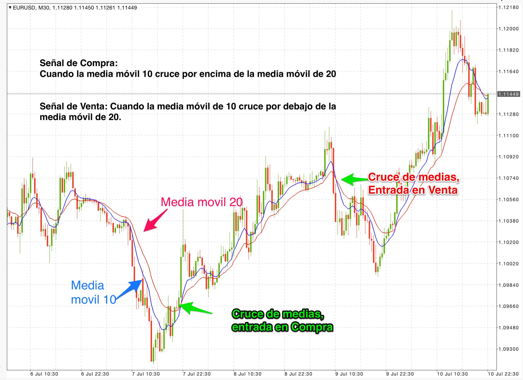 estrategias de trading cruce de medias móviles