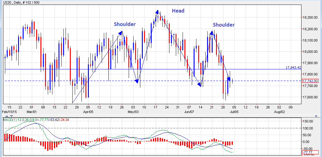 Dow Jones - the head & shoulders pattern